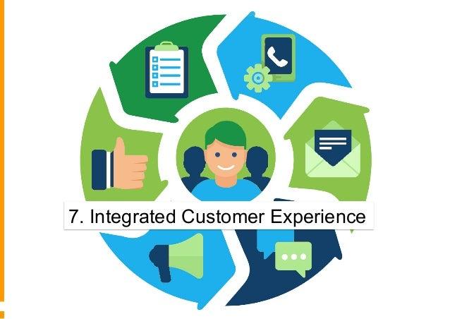 7° - Integrazione dell'esperienza del cliente Sito web non integrato Desktop e Mobile, non personalizzato Desktop parzialm...