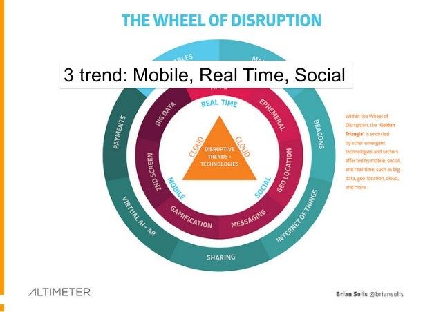 Cos'è la Digital Transformation Un processo evolutivo che coinvolge Persone, Processi e Tecnologie mirato a migliorare le ...