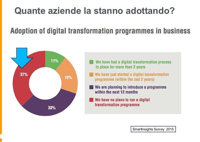 5 fasi per la Digital Transformation A che punto sei della scala evolutiva?