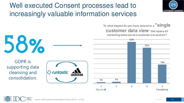 11© IDC Well executed Consent processes lead to increasingly valuable information services GDPR is supporting data cleansi...