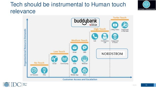 Tech should be instrumental to Human touch relevance 13© IDC