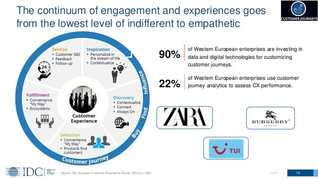 The continuum of engagement and experiences goes from the lowest level of indifferent to empathetic 15© IDC 90% of Western...