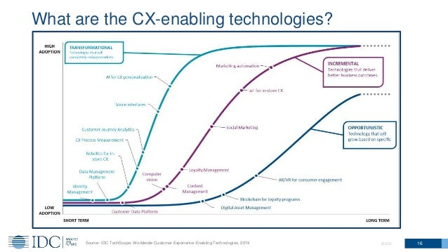 What are the CX-enabling technologies? 16© IDCSource: IDC TechScape: Worldwide Customer Experience-Enabling Technologies, ...