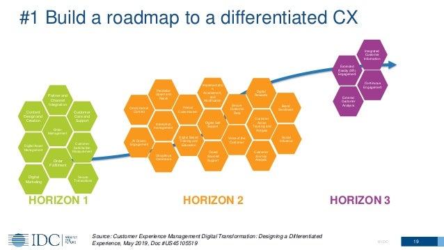 © IDC 19 #1 Build a roadmap to a differentiated CX HORIZON 2 HORIZON 3HORIZON 1 Digital Asset Management Digital Marketing...