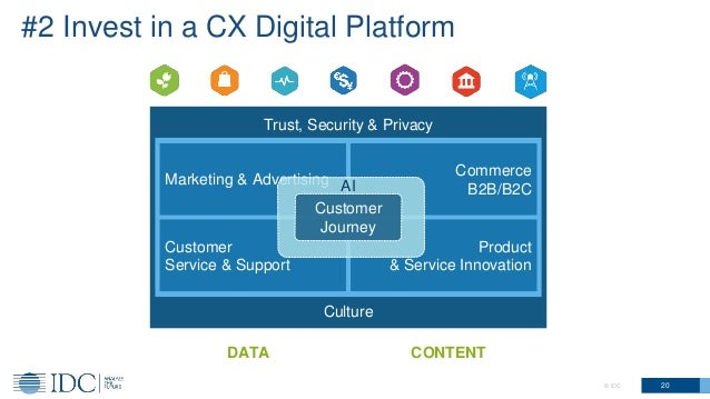 20© IDC Trust, Security & Privacy Culture DATA Commerce B2B/B2C Marketing & Advertising Product & Service Innovation Custo...