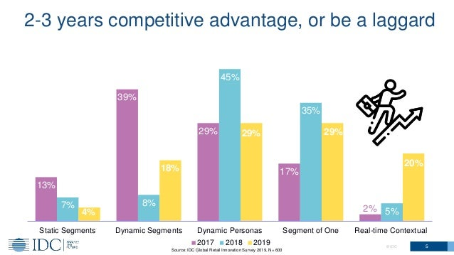 5© IDC Source: IDC Global Retail Innovation Survey 2019, N= 600 13% 39% 29% 17% 2%7% 8% 45% 35% 5%4% 18% 29% 29% 20% Stati...