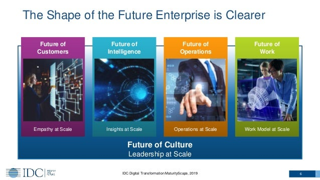 Future of Culture Leadership at Scale The Shape of the Future Enterprise is Clearer 6 Future of Customers Future of Intell...