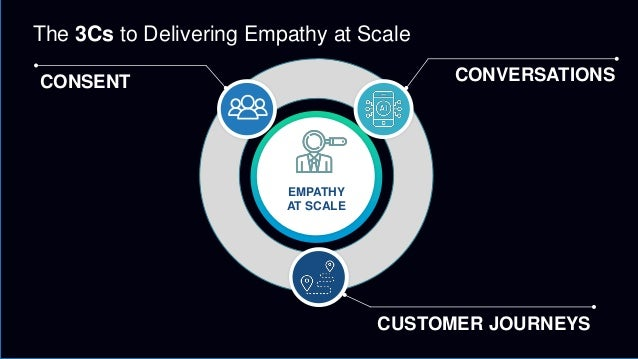 EMPATHY AT SCALE CONSENT CONVERSATIONS CUSTOMER JOURNEYS The 3Cs to Delivering Empathy at Scale