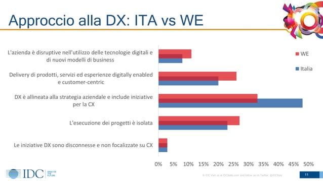 © IDC Visit us at IDCitalia.com and follow us on Twitter: @IDCItaly Approccio alla DX: ITA vs WE 11
