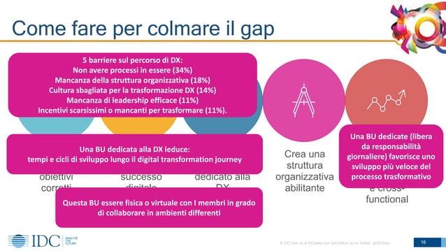 © IDC Visit us at IDCitalia.com and follow us on Twitter: @IDCItaly Come fare per colmare il gap 16 Sviluppa le strategie ...