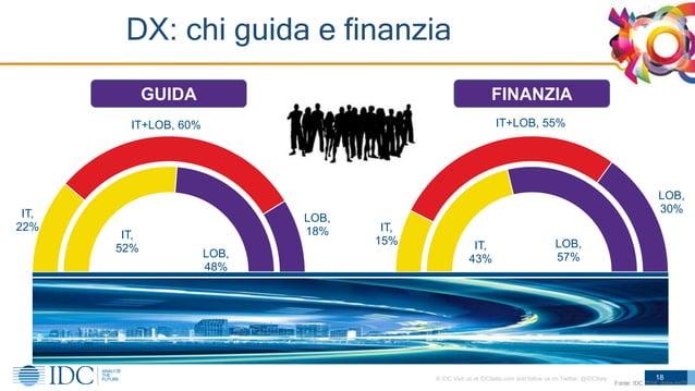 © IDC Visit us at IDCitalia.com and follow us on Twitter: @IDCItaly IT, 22% IT+LOB, 60% LOB, 18% IT, 15% IT+LOB, 55% LOB, ...