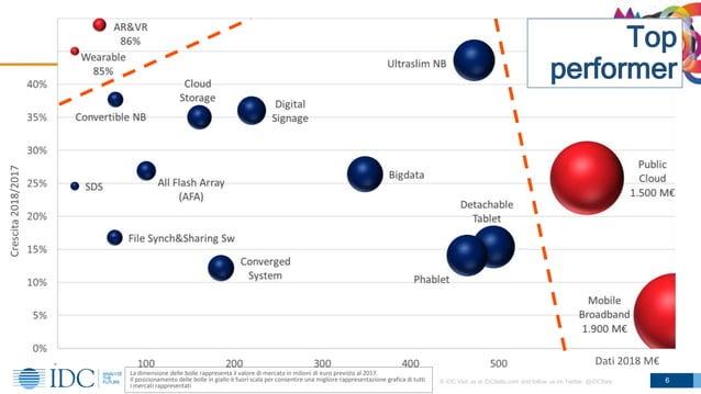© IDC Visit us at IDCitalia.com and follow us on Twitter: @IDCItaly 6 … La dimensione delle bolle rappresenta il valore di...