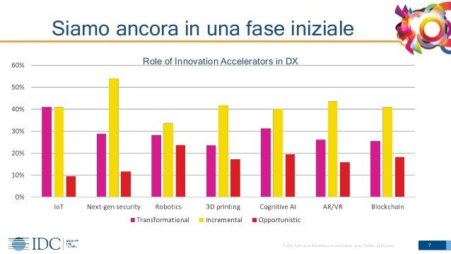 © IDC Visit us at IDCitalia.com and follow us on Twitter: @IDCItaly Siamo ancora in una fase iniziale 7 Role of Innovation...