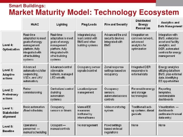 Idc Ei Smart Buildings Maturity Model Webcast 4 3 12 Slides