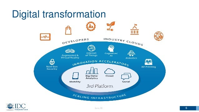 Digital Transformation Cloud Adoption And The Impact On