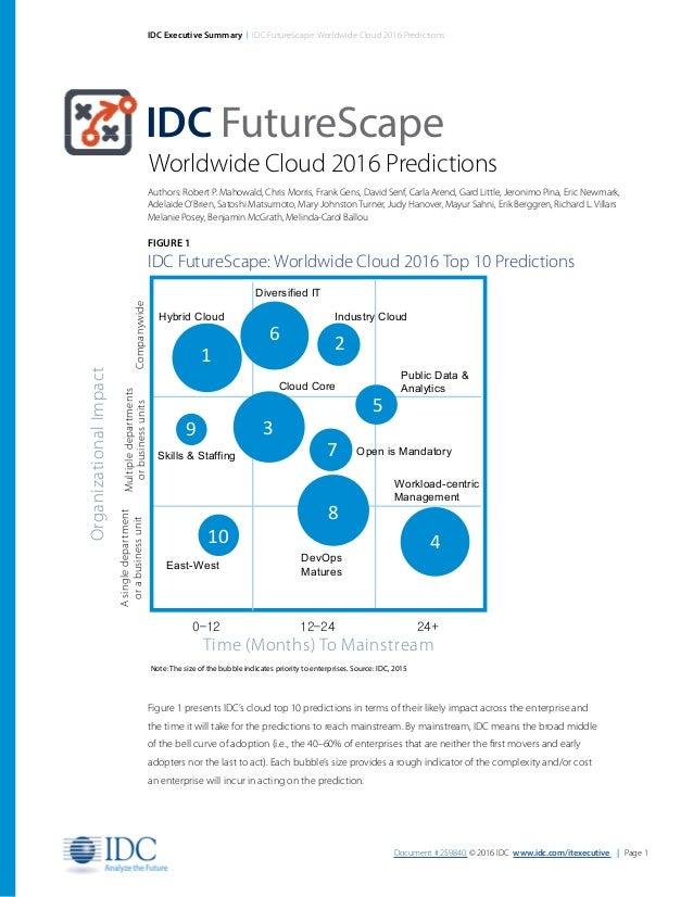 Document # 259840. © 2016 IDC www.idc.com/itexecutive | Page 1 IDC Executive Summary | IDC FutureScape: Worldwide Cloud 20...