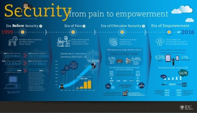 from pain to empowerment  An IDC Infographic, sponsored by Blue Coat  Era Before Security  Era of Pain  Era of Obtrusive S...