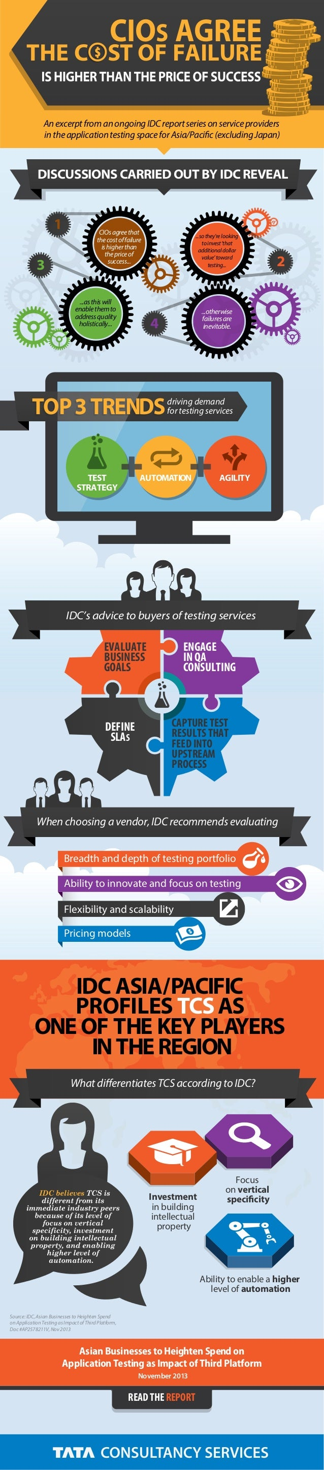 driving demand for testing servicesTOP3TRENDSTOP3TRENDS DISCUSSIONS CARRIED OUT BY IDC REVEAL CIOsagreethat thecostoffailu...