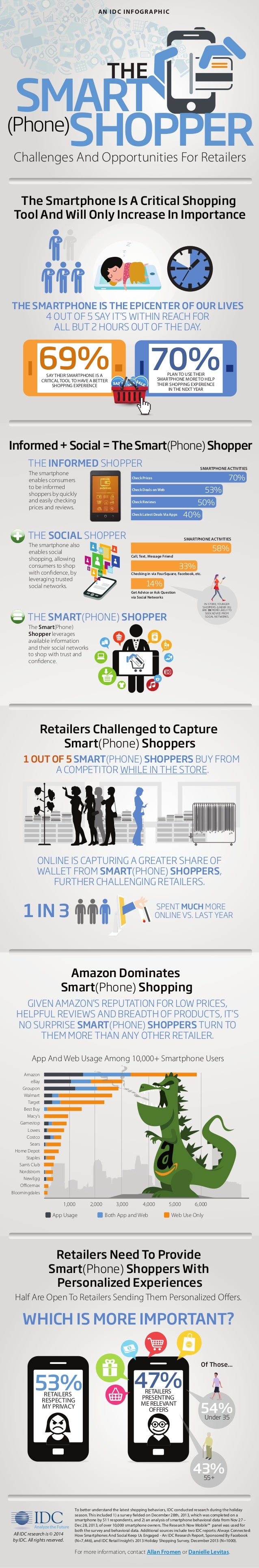 App And Web Usage Among 10,000+ Smartphone Users 1,000 2,000 3,000 4,000 5,000 6,000 Amazon eBay Groupon Walmart Target Be...