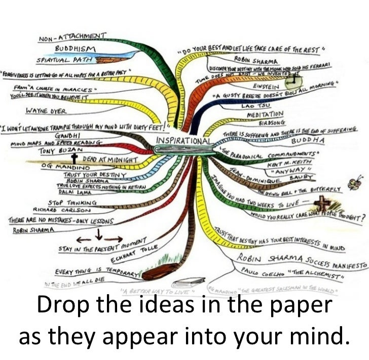 Drop the ideas in the paper as they appear into your mind.