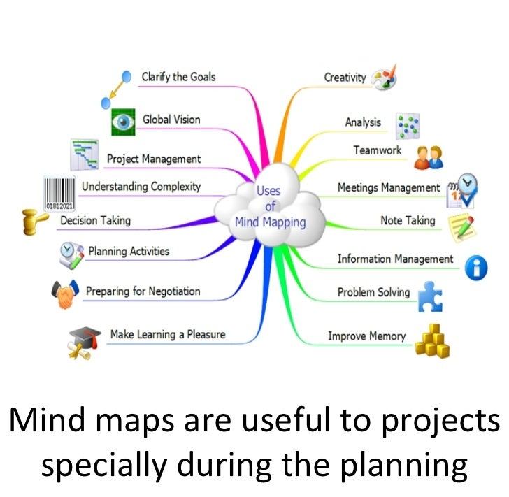Mind maps are useful to projects  specially during the planning