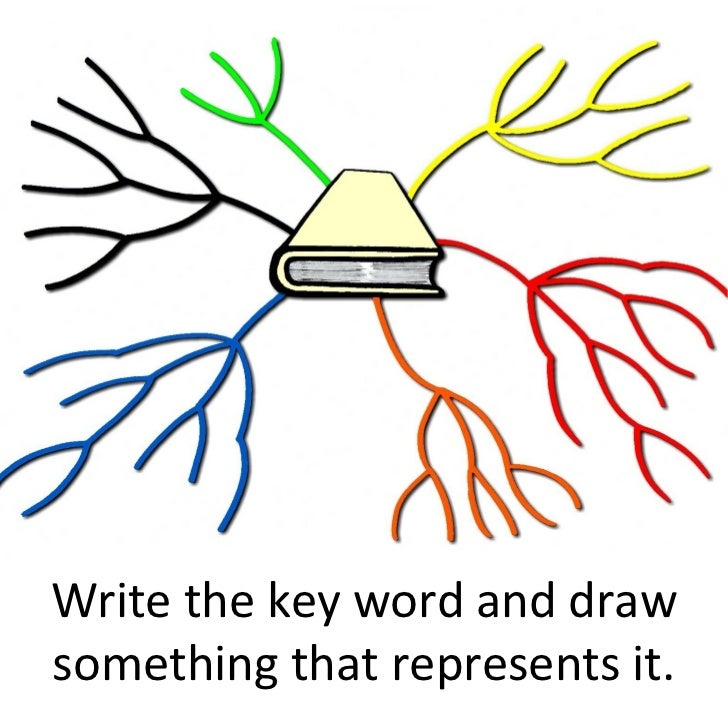 Write the key word and draw something that represents it.