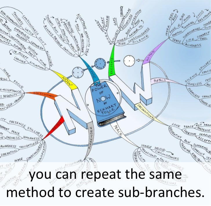 you can repeat the same method to create sub-branches.