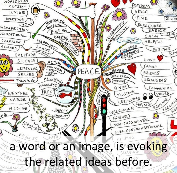 a word or an image, is evoking    the related ideas before.