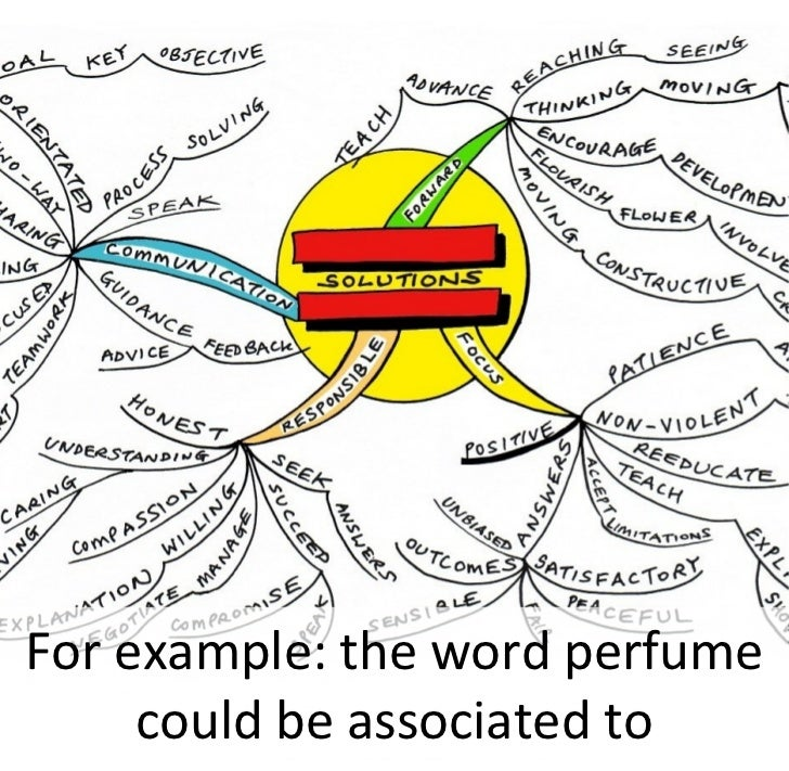 For example: the word perfume      could be associated to