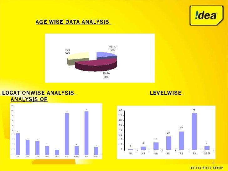 attrition analysis