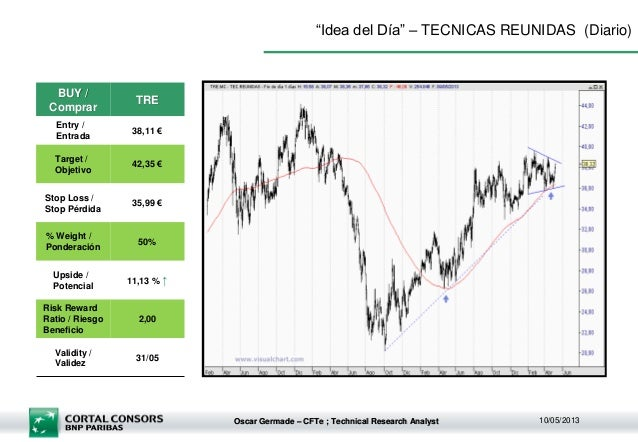 "Oscar Germade – CFTe ; Technical Research Analyst 10/05/2013""Idea del Día"" – TECNICAS REUNIDAS (Diario)BUY /ComprarTREEntr..."
