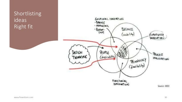 Useful references • IDEO U: https://www.ideou.com • Creative Confidence: https://www.creativeconfidence.com • TED Talk by ...