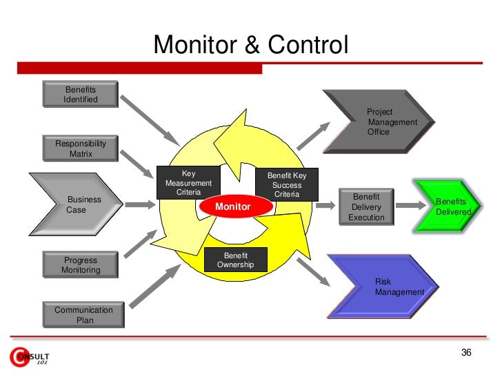 project execution monitoring and control Monitor and control project work monitoring and controlling project work involves tracking the actual project performance with the planned project management activities.