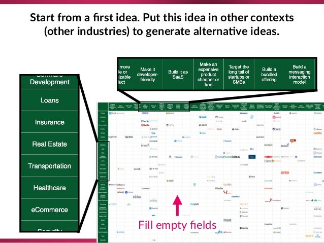 Start from a first idea. Put this idea in other contexts (other industries) to generate alterna;ve ideas. Fill empty fields