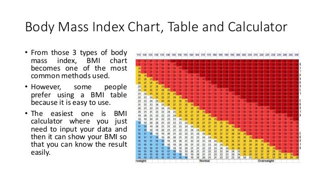 Ideal Body Mass Index Chart - How to Calculate BMI
