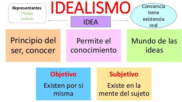 IDEALISMO Principio del ser, conocer Permite el conocimiento Mundo de las ideas Objetivo Existen por si misma Subjetivo Ex...