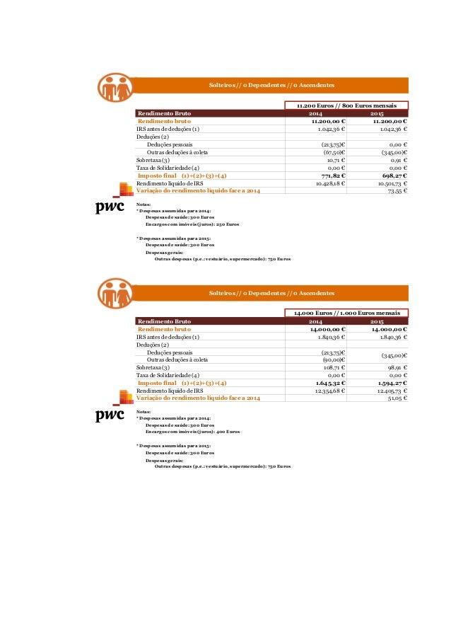 Solteiros // 0 Dependentes // 0 Ascendentes  Rendimento Bruto 2014 2015  Rendimento bruto 11.200,00 € 11.200,00 €  IRS ant...