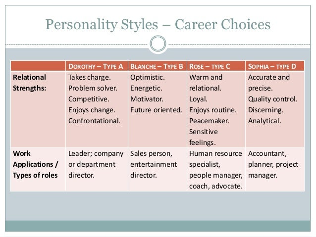 my self description personality types and career options A career personality  personality should not be the only factor you consider when choosing a career a self  is based on carl jung's theory of personality types.