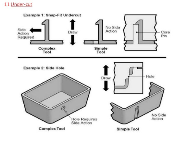 Ideal Practice While Designing Injection Moulded Plastic Part