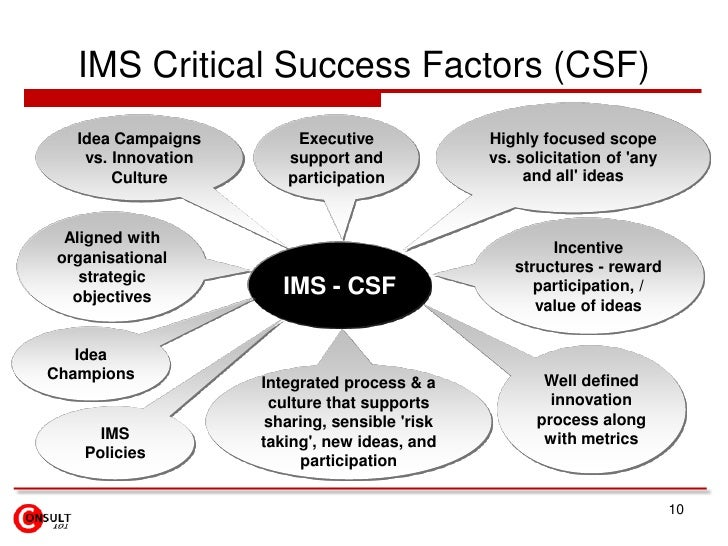 IMS Critical Success Factors (CSF)<br />Highly focused scope vs. solicitation of 'any and all' ideas<br />Idea Campaigns v...