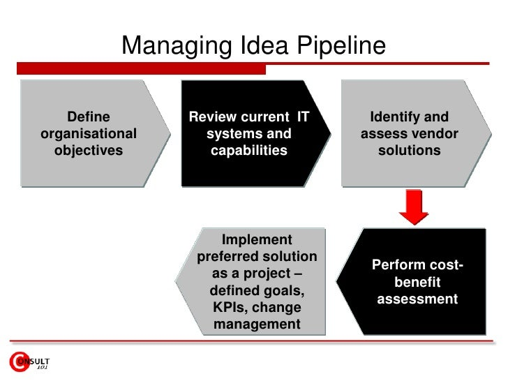 Managing Idea Pipeline<br />Define organisational objectives<br />Review current  IT systems and capabilities<br />Identif...