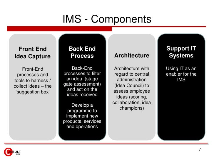 IMS - Components<br />7<br />Front End Idea Capture<br />Front-End processes and tools to harness / collect ideas – the 's...