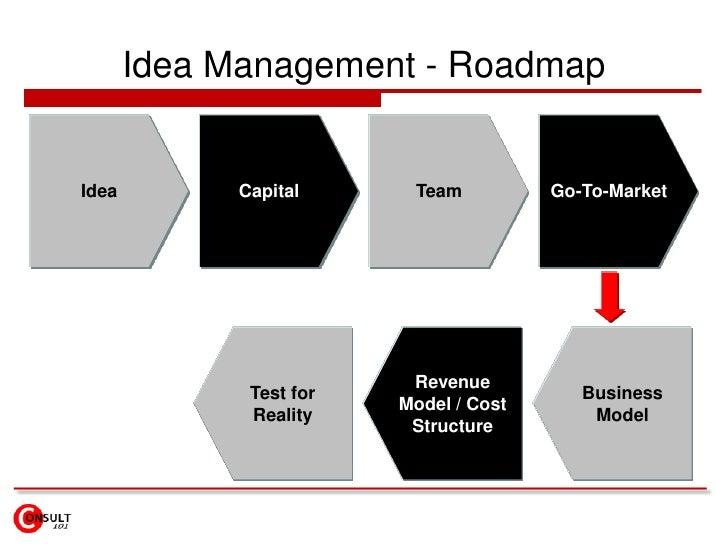 Idea Management - Roadmap<br />Idea<br />Capital<br />Team<br />Go-To-Market<br />Business Model<br />Revenue  Model / Cos...