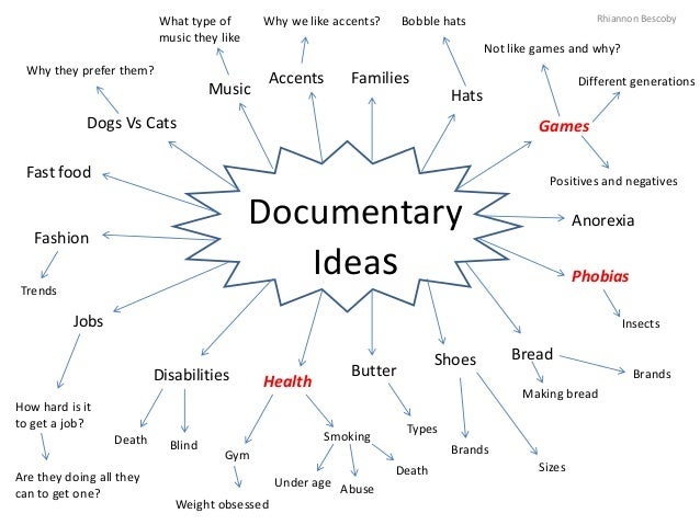 Documentary Ideas Rhiannon Bescoby Games Phobias Hats Families Anorexia BreadShoes Butter HealthDisabilities Jobs Fashion ...