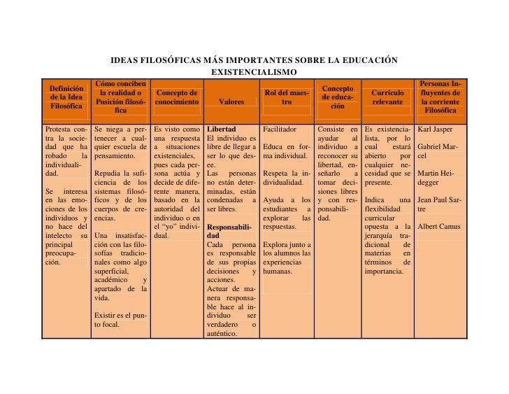 IDEAS FILOSÓFICAS MÁS IMPORTANTES SOBRE LA EDUCACIÓN<br />EXISTENCIALISMO<br />Definición de la Idea FilosóficaCómo concib...