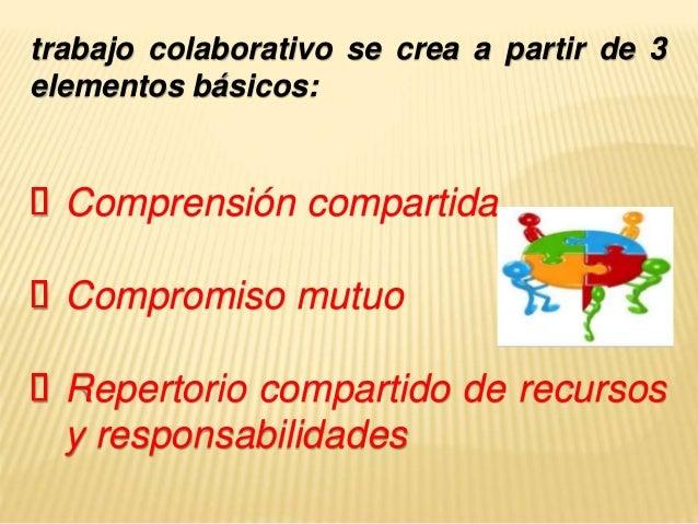 trabajo colaborativo se crea a partir de 3 elementos básicos: Comprensión compartida Compromiso mutuo Repertorio compartid...