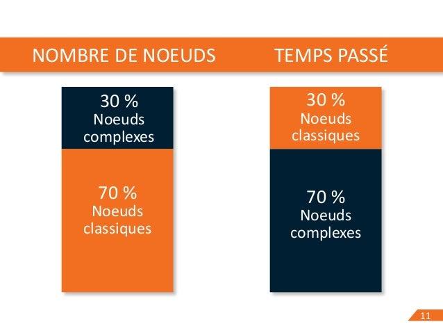 1111 30 % Noeuds complexes 70 % Noeuds classiques 30 % Noeuds classiques 70 % Noeuds complexes NOMBRE DE NOEUDS TEMPS PASSÉ