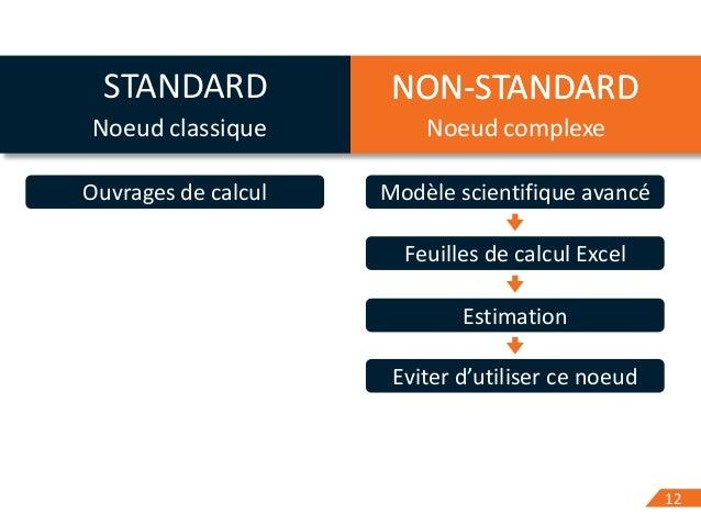 1212 STANDARD NON-STANDARD Ouvrages de calcul Modèle scientifique avancé Feuilles de calcul Excel Estimation Eviter d'util...
