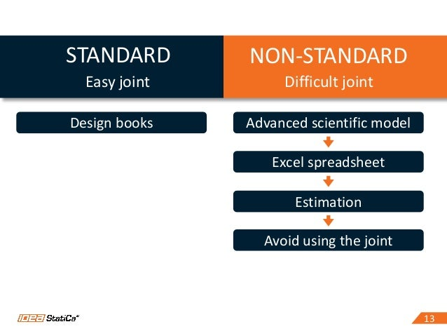 1313 STANDARD Easy joint NON-STANDARD Difficult joint Design books Advanced scientific model Excel spreadsheet Estimation ...