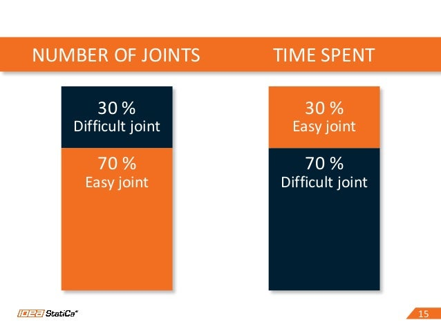 1515 30 % Difficult joint 70 % Easy joint 30 % Easy joint 70 % Difficult joint NUMBER OF JOINTS TIME SPENT
